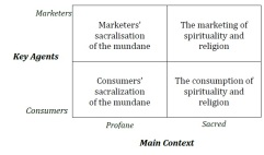 The marketing and consumption of spirituality and religion: An overview